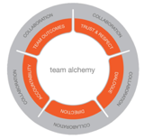 Team Alchemy Model